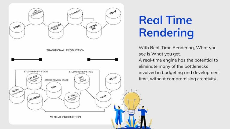 what is real time rendering and a diagram shows how it is working